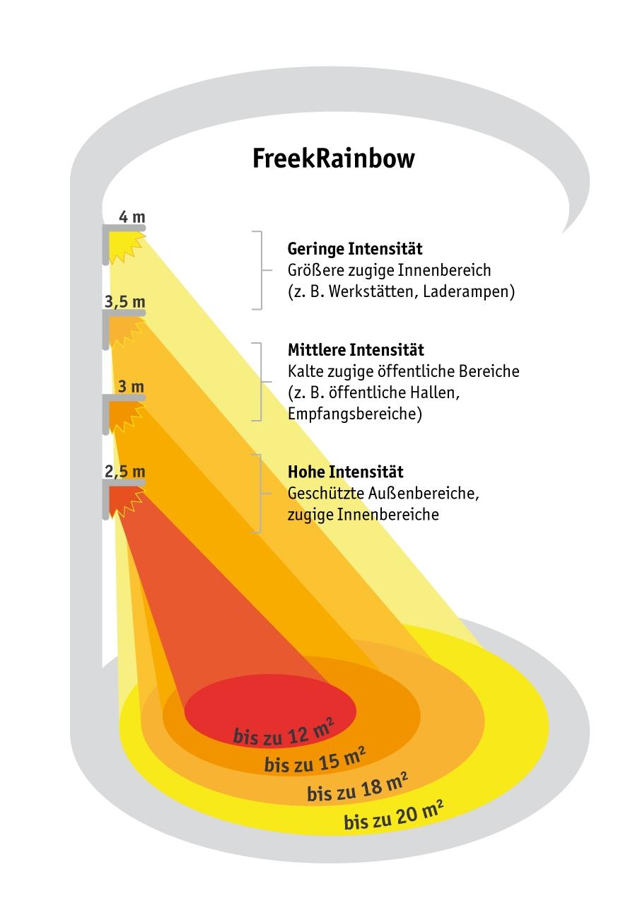 beheizte Fläche Freek Rainbow